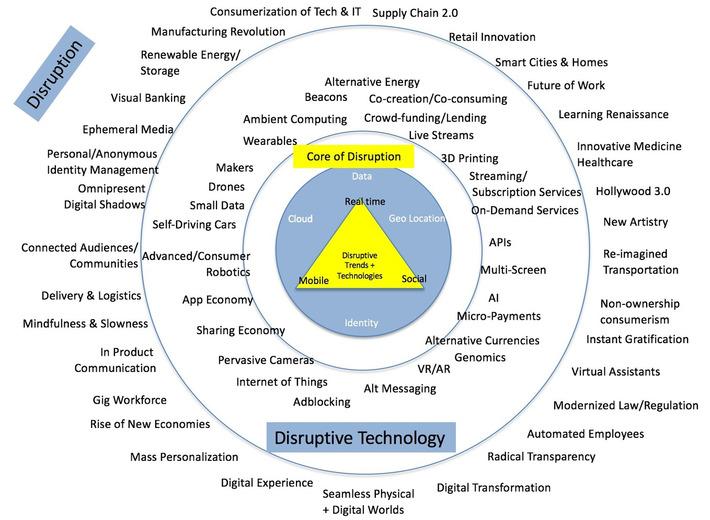 Disruptive Technology is Disrupting Behavior - Brian Solis | money money money | Scoop.it