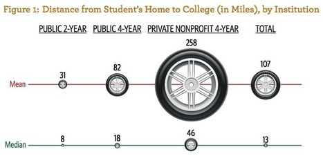 Majority of Freshmen at Public, Four-Year Institutions Live Within 50 Miles of Home | SCUP Links | Scoop.it