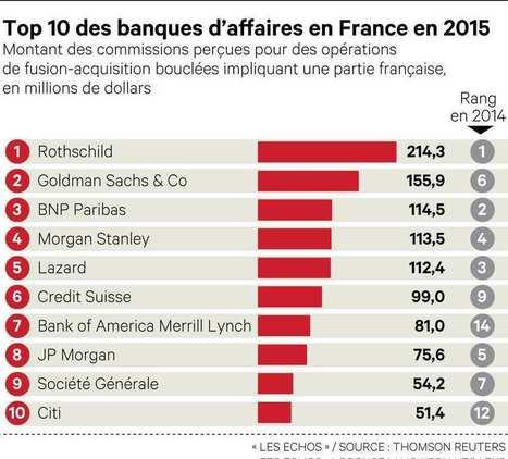 Palmarés des banksters 2015 : Rothschild loin devant | Toute l'actus | Scoop.it