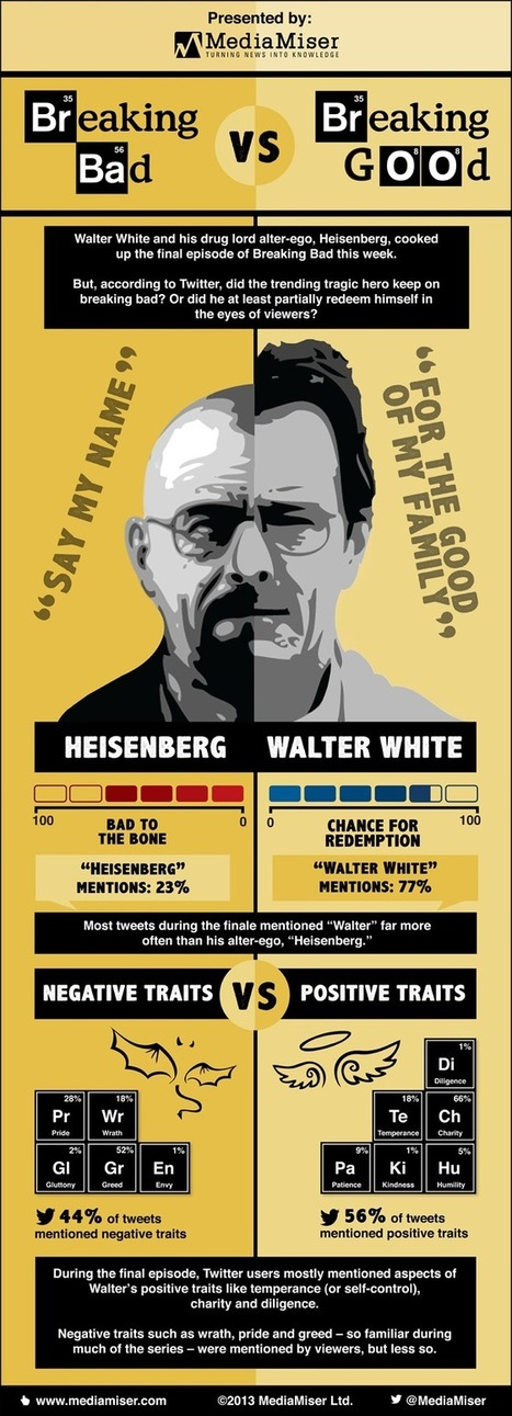 Breaking bad vs Breaking good - Media Monitoring and Media Analysis | Infographics | Scoop.it