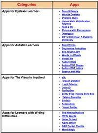 A Handy Chart Featuring Over 30 iPad Apps for Students with Special Needs ~ EdTech and MLearning | Great Teachers + Ed Tech = Learning Success! | Scoop.it