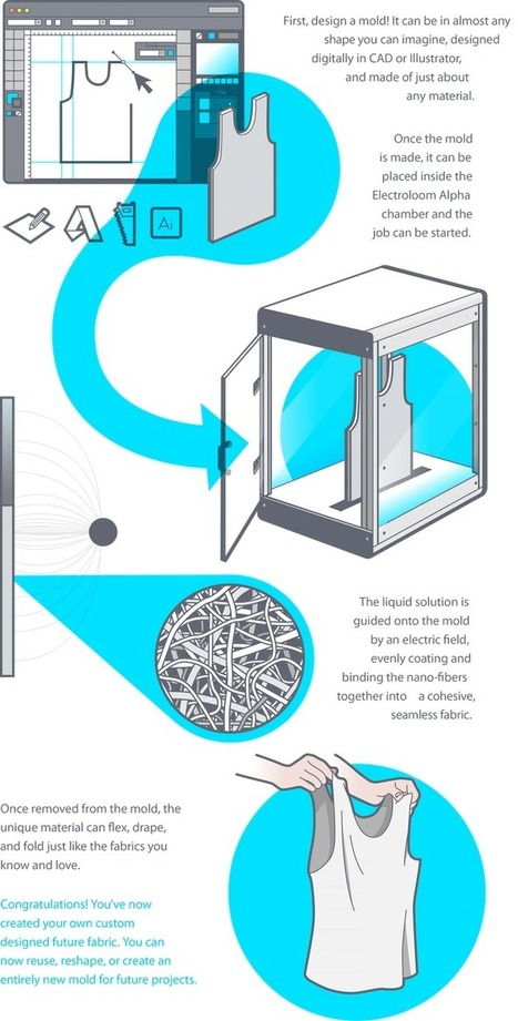 Electroloom - The World's First 3D Fabric Printer | Open Source Hardware News | Scoop.it