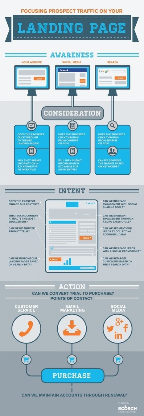 Focusing Prospect Traffic on Your Landing Page [Infographic] | Web Content Enjoyneering | Scoop.it