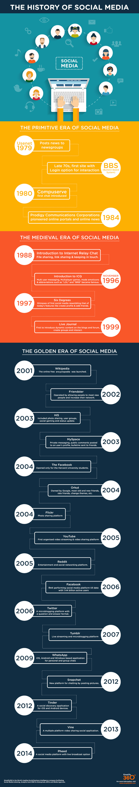 History Of Social Media | 21st Century Marketing Interaction | Scoop.it