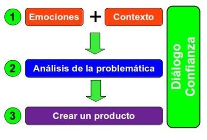 Propuesta de trabajo con vídeos para el uso responsable de las redes sociales | Blog de Antonio Omatos | APRENDIZAJE | Scoop.it
