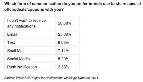How Consumers Prefer to Receive Marketing Messages #socialmailer | Content Creation, Curation, Management | Scoop.it