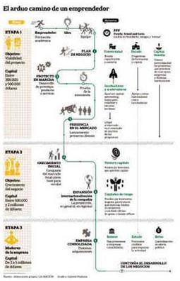 Emprendedores: redes que ayudan a poner ideas en marcha - lanacion.com (Argentina) | Emprender y gestionar | Scoop.it
