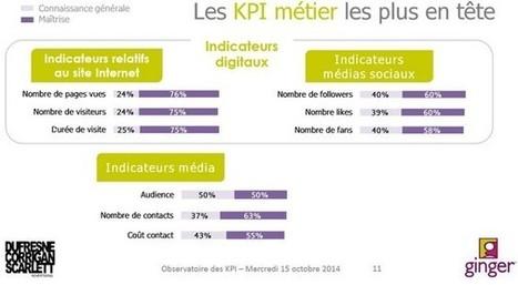 Tous les KPIs ne sont pas maîtrisés par les annonceurs selon le dernier observatoire des KPIs - Offremedia | Mesure de la performance | Scoop.it