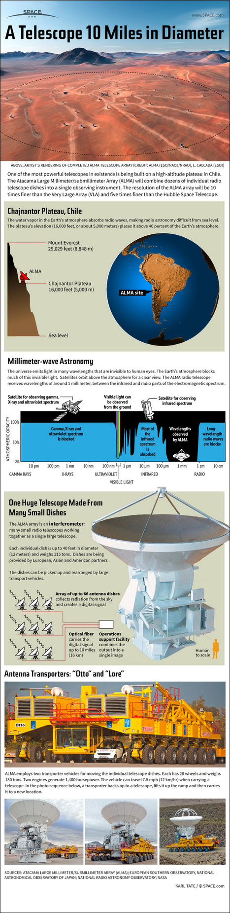 How the Huge ALMA Radio Telescope Works (Infographic) | South Wing by Leonardo Martins | Scoop.it