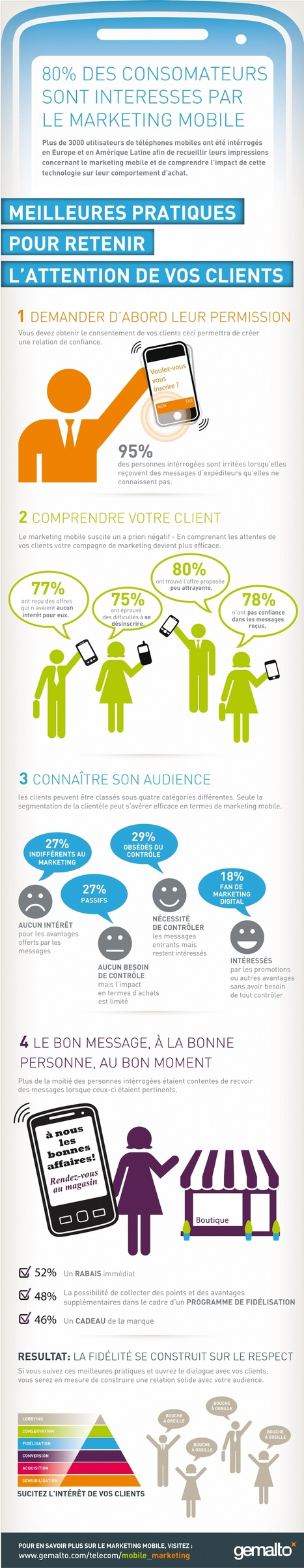 Infographie : Les bonnes pratiques du marketing mobile | marketing tendances | Scoop.it