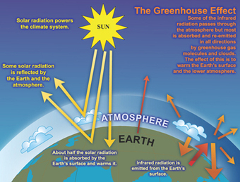 Enhanced greenhouse effect – a hot international topic - Academy of Science | Global Warming | Scoop.it