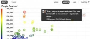 Crowdbooster Les statistiques de votre presence sur le reseaux ... | WEB 2.0 etc ... | Scoop.it