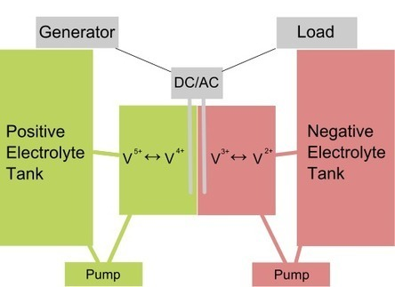 MIT's flow battery could store solar and wind power on the cheap | GizMag.com | Renewable Energy | Scoop.it