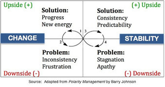 Oversimplifying Change Management : Change Management Success | Polarity Management | Scoop.it