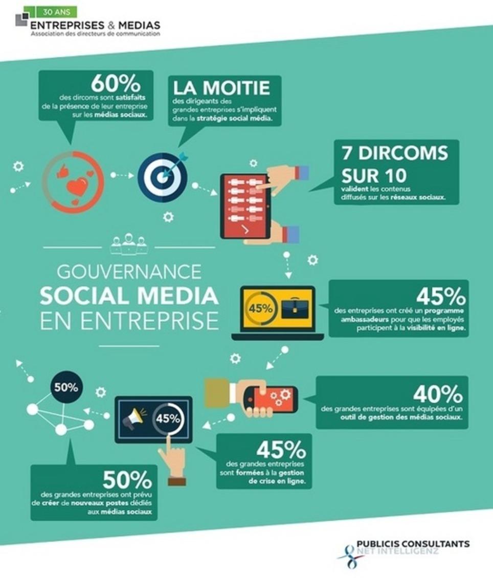 Les dirigeants se sont-ils mis aux médias sociaux ?   Les Médias Sociaux pour l'entreprise   Scoop.it
