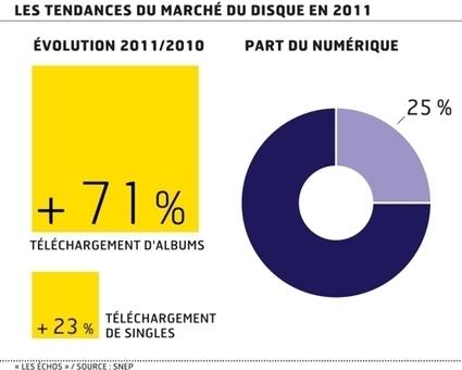 Le marché français du disque a nettement ralenti sa baisse en 2011   Media&More   Scoop.it