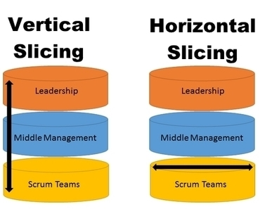 How do you slice your Organizational Change? | Learning Organizations | Scoop.it