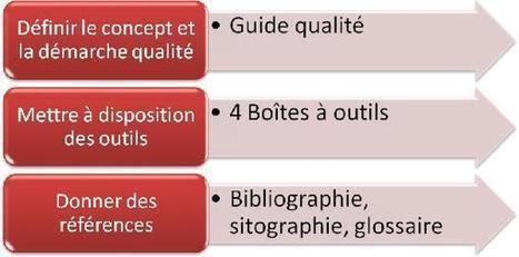 Enseignement de promotion sociale : Guide pour la gestion de la qualité@Enseignement.be   La démarche qualité au service du non-marchand   Scoop.it