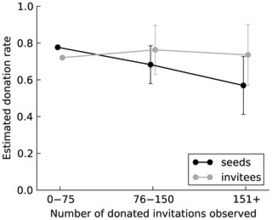 The Social Contagion of Generosity | Social Network Analysis #sna | Scoop.it