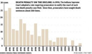 The death penalty: Worth the cost? : Crown Point | Should the death penalty be used to punish violent criminals? | Scoop.it