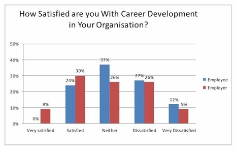 Career Development a Key to Employee Engagement | Career-Life Development | Scoop.it