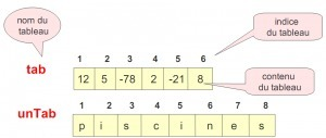 Exercice algorithme 1 avec la correction | Cours Informatique | Scoop.it