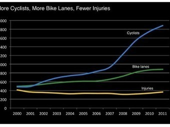 Graph of the day: More bike lanes = more cyclists = fewer accidents | Oven Fresh | Scoop.it