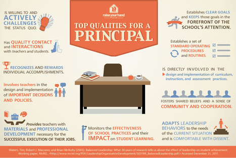 Top Qualities for a School Principal Infographic | educational technology | Scoop.it