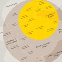 The Disciplines of User Experience Design | Visual.ly | The Programmable City | Scoop.it