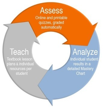 Shaping Student Success: Change the Attitude, Improve the Aptitude, Achieve Results | The Future of Education  - Where do we go now? | Scoop.it