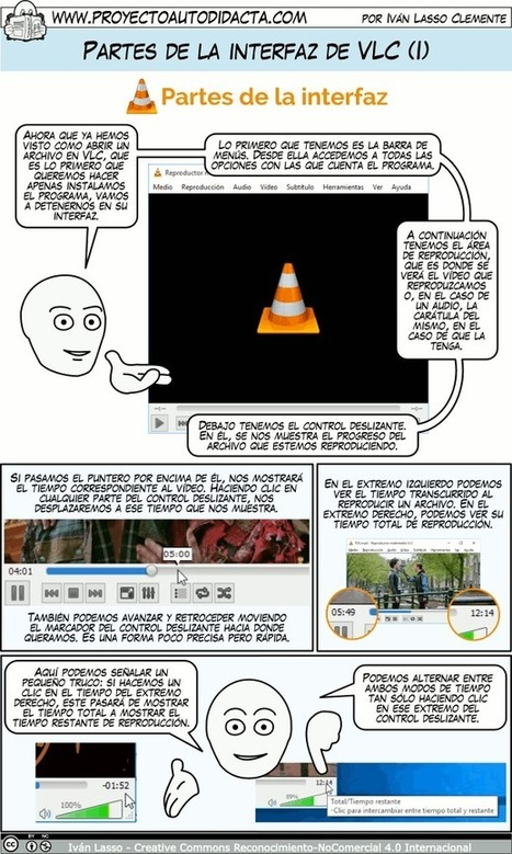 Partes de la interfaz de VLC | Ubuntu y otras TICs | Scoop.it