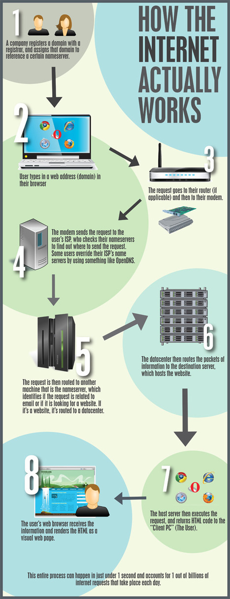 How The Internet Actually Works - Tech Infographic | A Hen's Nest ... | Technographics | Scoop.it