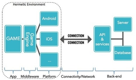 Architecture and Infrastructure for Mobile Game Testing | Testdroid | Mobile | Scoop.it
