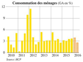 Maroc : La croissance ralentit au 1er trimestre - Leconomiste.com | Dessine-moi la Méditerranée ! | Scoop.it