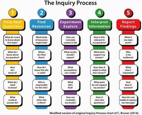 Cognitive Rigor to the Core!: Using Guided Inquiry in Science | Cognitive Rigor | Scoop.it