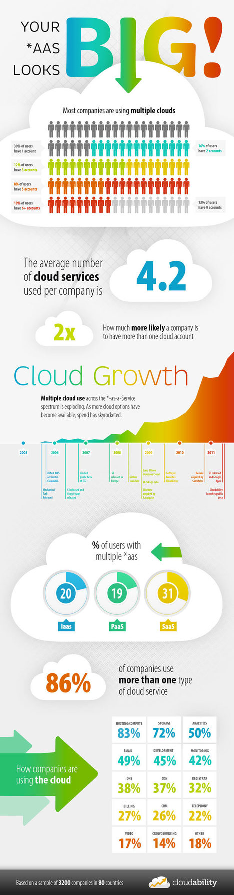 INFOGRAPHIC: Everything-as-a-Service (XaaS) Trends | The Cloud Infographic | The business value of technology | Scoop.it