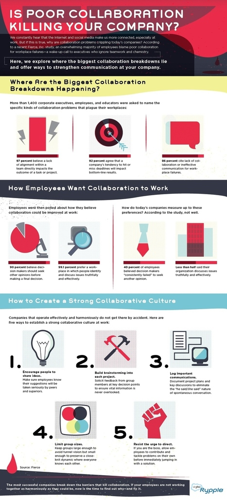 Is Poor Collaboration Killing Your Company? [Infographic] | Work.com blog | Success Leadership | Scoop.it