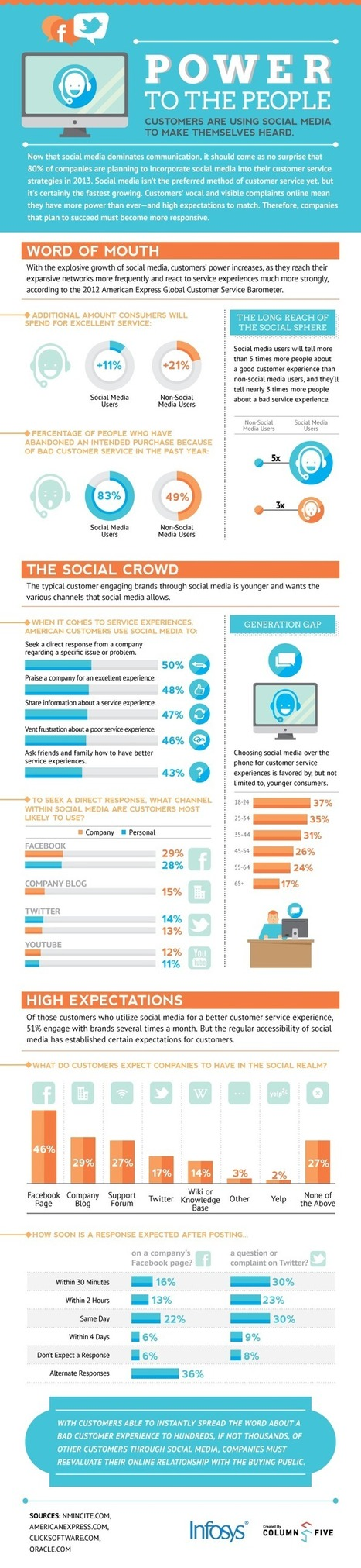 Social Media Brings Power To The People [INFOGRAPHIC] - AllTwitter | Better know and better use Social Media today (facebook, twitter...) | Scoop.it