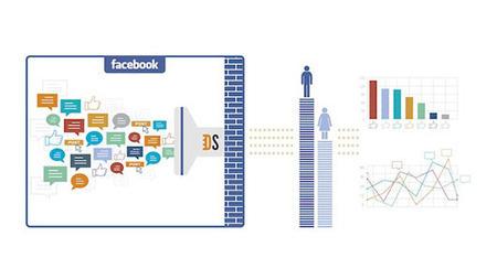 Facebook a lancé Topic Data | Recherche sociale | Scoop.it