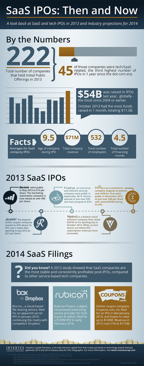 SaaS and Tech IPOs in 2013 and Industry Projections for 2014 [Infographic] | Information Technology Visual Content | Scoop.it