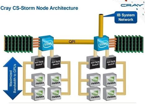 Cray Adds GPU Powerhouse to CS Supercomputer Lot   opencl, opengl, webcl, webgl   Scoop.it