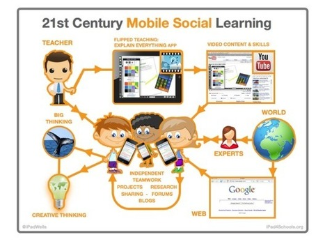 This Is How Mobile Social Learning Really Works [FlowChart] | Metawriting | Scoop.it