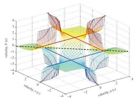 Physicists extend special relativity beyond the speed of light | Technoscience and the Future | Scoop.it