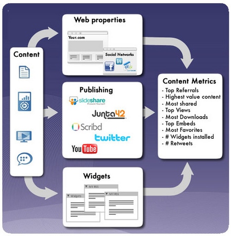 Social Media: 20 Types of Content and Format that Engage | Wiki_Universe | Scoop.it