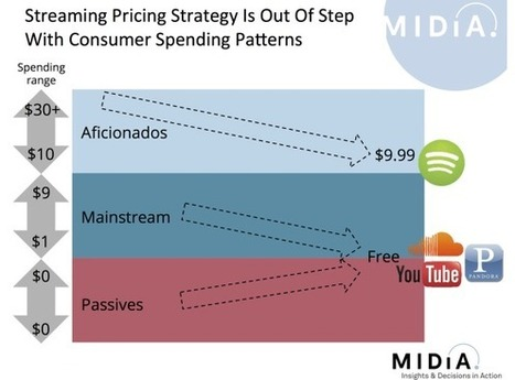 Why It's Time For A Streaming Pricing Reset | new music | Scoop.it