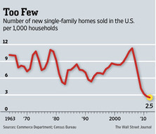 Number of the Week: Dismal New Home Sales in 2011   Timberland Investment   Scoop.it