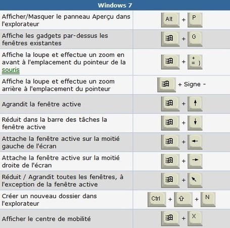 Pratique les principaux raccourcis clavier pour windows for Raccourci clavier agrandir fenetre windows 7