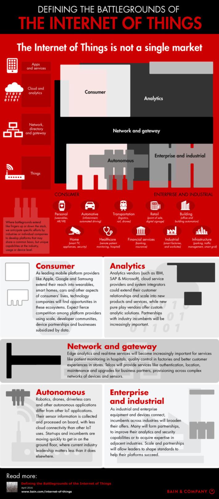 Définir les champs de bataille de l'internet des objets #IOT | Internet du Futur | Scoop.it