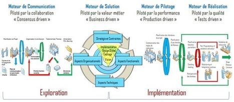 Amélioration continue, agilité, management, ... intelligence collective parlons-en ! | Formation, Management & Outils Technologiques support de l'intelligence collective | Scoop.it