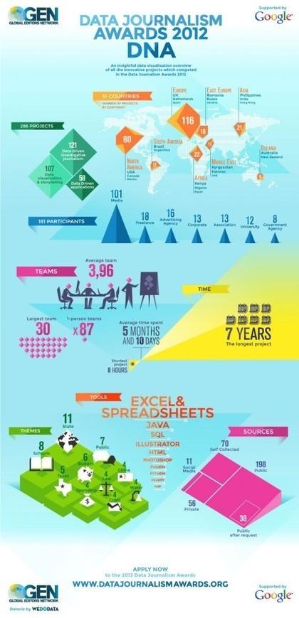 El boom del periodismo de datos en una infografía | Periodistas | Scoop.it